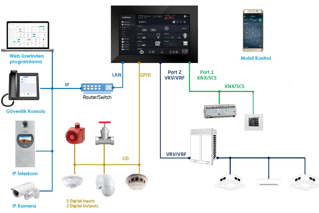 Bticino MyHome Otomasyon Sisteminde VRF Entegrasyonu